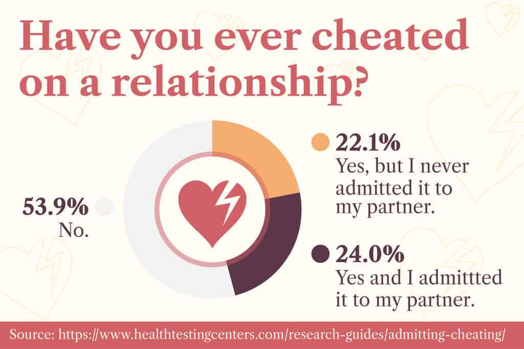 Cheating is more common than you think.